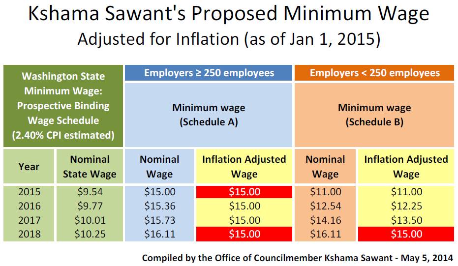Sawant Proposal